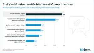 Bitkom-Studie Social-Media-Nutzung in Zeiten des Coronavirus