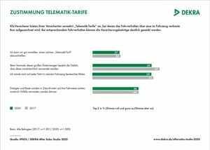 Umfrage zur Beliebtheit von  Telematiktarifen