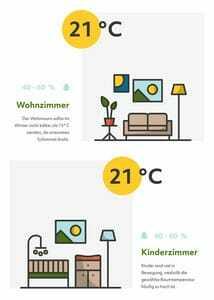 Raumklima Wohn- und Kinderzimmer