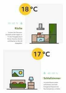 Raumklima Küche und Schlafzimmer