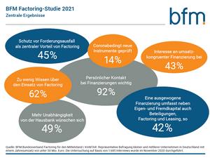 So sehen Entscheider die Finanzierungslandschaft in Deutschland