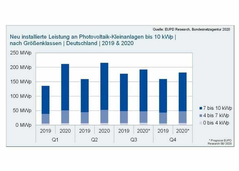 Photovoltaik-Kleinanlagen 2019/2020