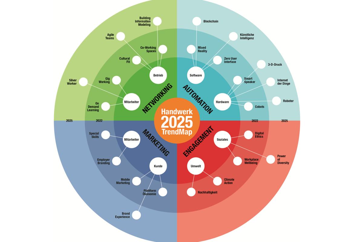 Trendmap Peter Wippermann und GHM 2019