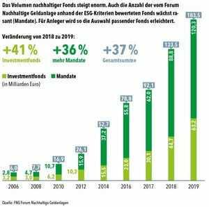 Nachhaltige Investmentfonds in Deutschland