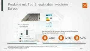 Energieeffiziente Geräte im Haushalt stehen bei deutschen Verbrauchern hoch im Kurs