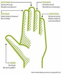 5 Finger Feedback