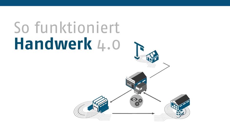 Handwerk 4.0